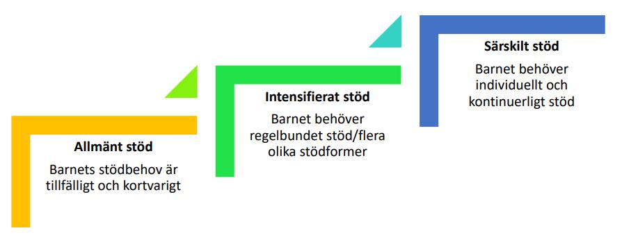 kolmiportainen tuki ruotsiksi